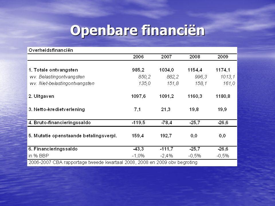 Openbare financiën