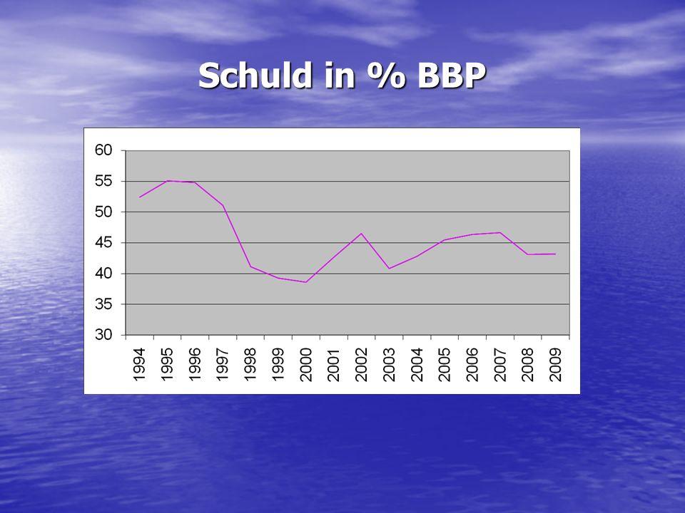 Schuld in % BBP