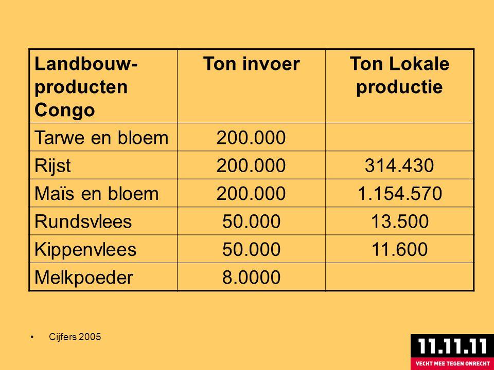 Landbouw- producten Congo Ton invoerTon Lokale productie Tarwe en bloem200.000 Rijst200.000314.430 Maïs en bloem200.0001.154.570 Rundsvlees50.00013.500 Kippenvlees50.00011.600 Melkpoeder8.0000 Cijfers 2005