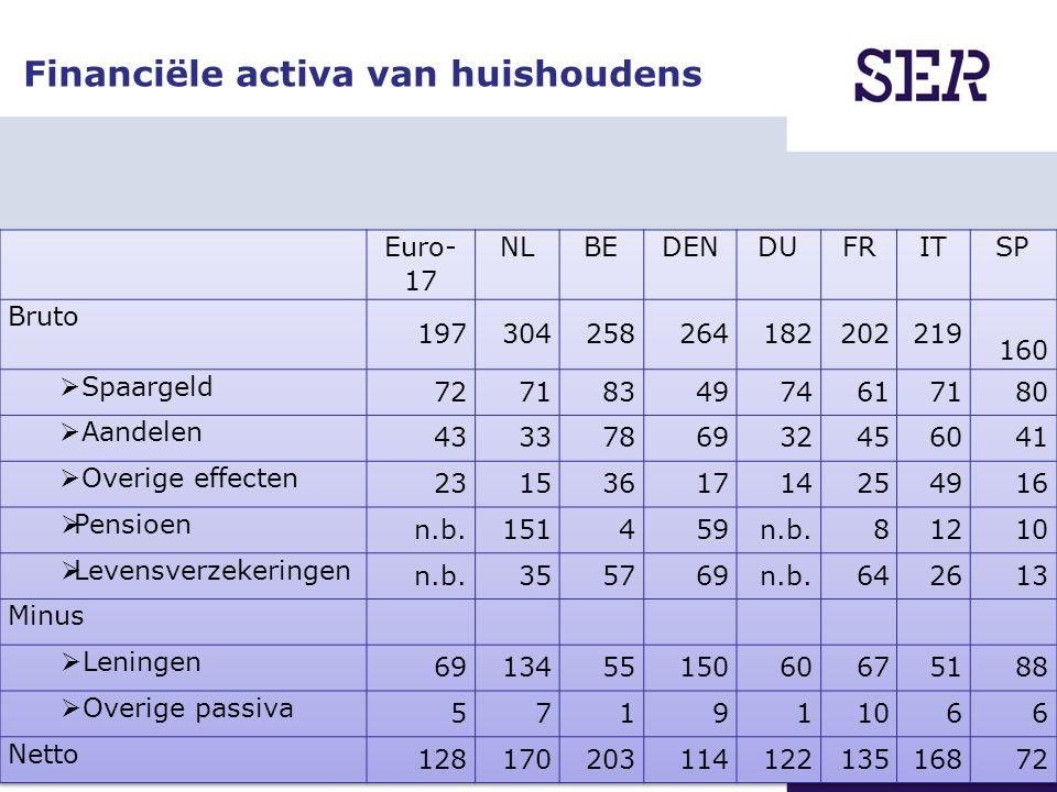 18-04-2010 | Coen Teulings | NL economie in stabieler vaarwater Financiële activa van huishoudens