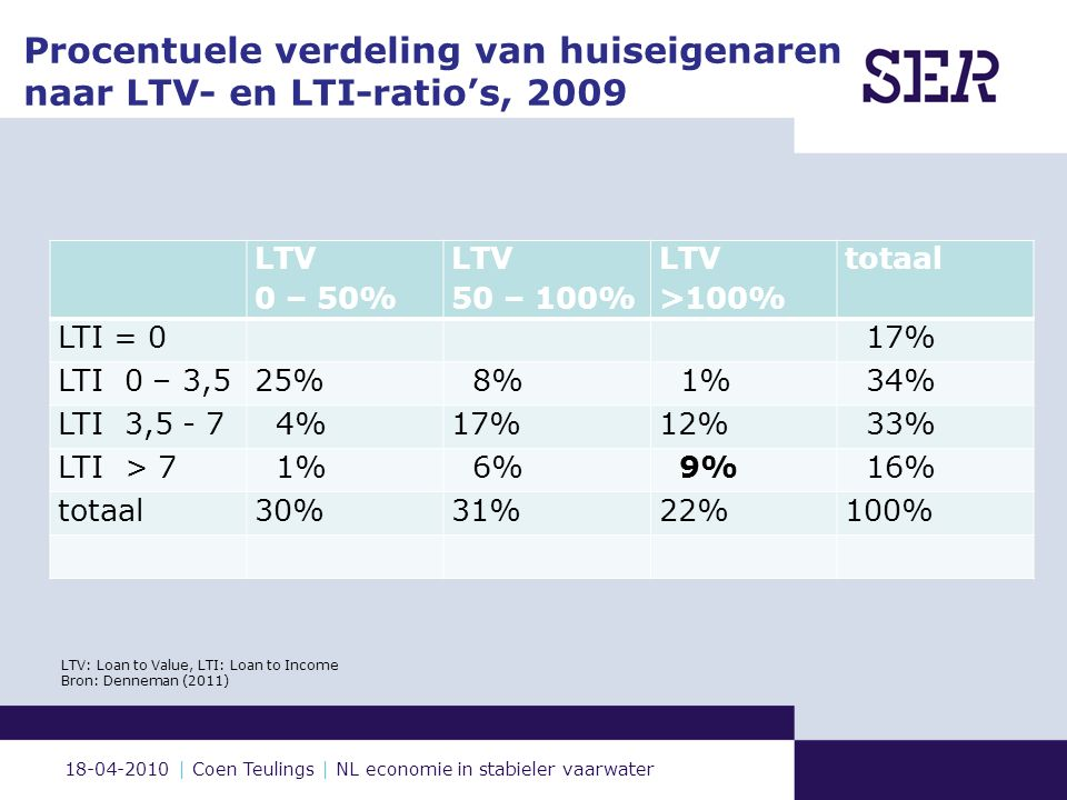 18-04-2010 | Coen Teulings | NL economie in stabieler vaarwater Procentuele verdeling van huiseigenaren naar LTV- en LTI-ratio's, 2009 LTV 0 – 50% LTV 50 – 100% LTV >100% totaal LTI = 0 17% LTI 0 – 3,525% 8% 1% 34% LTI 3,5 - 7 4%17%12% 33% LTI > 7 1% 6% 9% 16% totaal30%31%22%100% LTV: Loan to Value, LTI: Loan to Income Bron: Denneman (2011) 6 SER