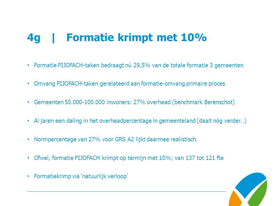 4g | Formatie krimpt met 10% Formatie PIJOFACH-taken bedraagt nú 29,5% van de totale formatie 3 gemeenten Omvang PIJOFACH-taken gerelateerd aan formatie-omvang primaire proces Gemeenten 50.000-100.000 inwoners: 27% overhead (benchmark Berenschot) Al jaren een daling in het overheadpercentage in gemeenteland (daalt nóg verder…) Normpercentage van 27% voor GRS A2 lijkt daarmee realistisch Ofwel, formatie PIJOFACH krimpt op termijn met 10%; van 137 tot 121 fte Formatiekrimp via 'natuurlijk verloop'