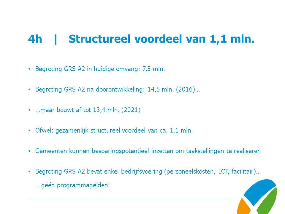 4h | Structureel voordeel van 1,1 mln. Begroting GRS A2 in huidige omvang: 7,5 mln.
