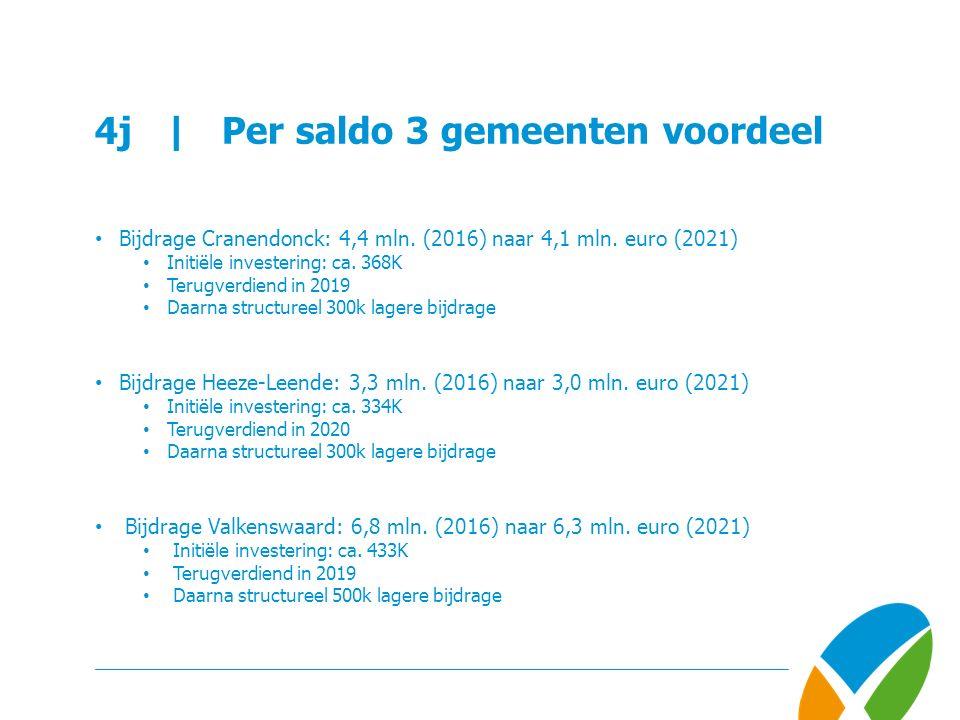 4j | Per saldo 3 gemeenten voordeel Bijdrage Cranendonck: 4,4 mln.