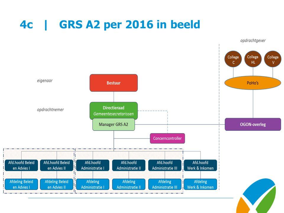 4c | GRS A2 per 2016 in beeld
