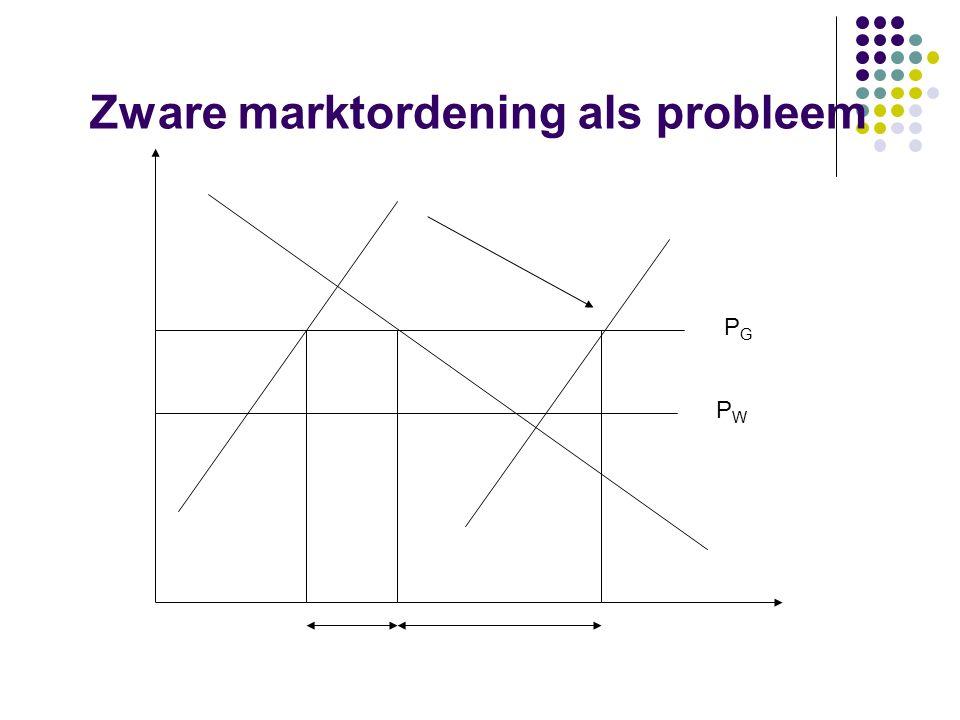 PWPW PGPG Zware marktordening als probleem