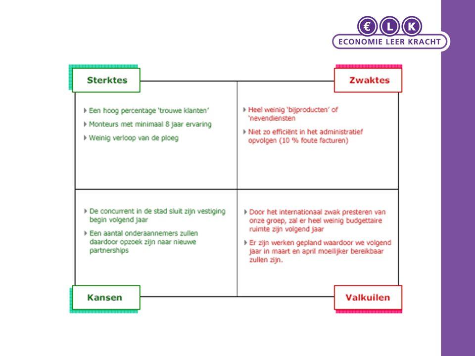 Marketingdoelstellingen Een richtlijn bij het formuleren van beslissingsgerichte doelstellingen is SMART Goed geformuleerde doelstellingen zijn: Specifiek (welke maatstaf?) Meetbaar (kwantitatief omschreven) Ambitieus ('think big…') Realistisch (wel haalbaar) Tijdbegrensd (in een bepaalde periode) 2.7