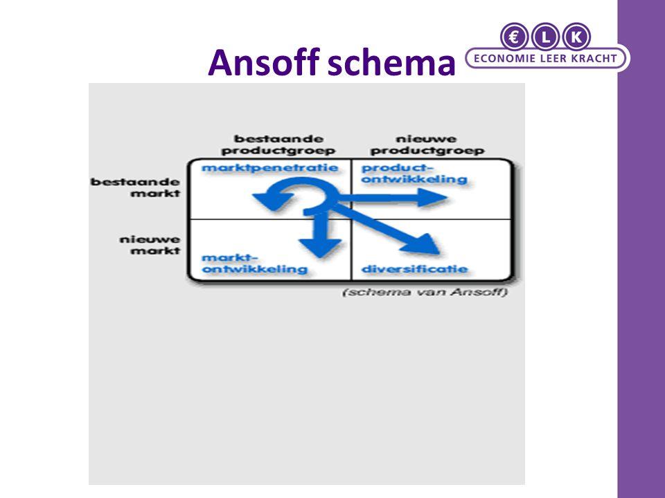 Ansoff schema