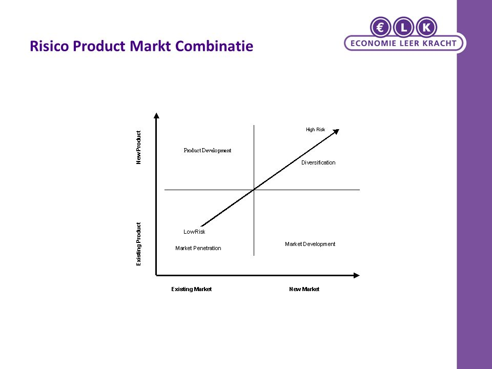 Risico Product Markt Combinatie