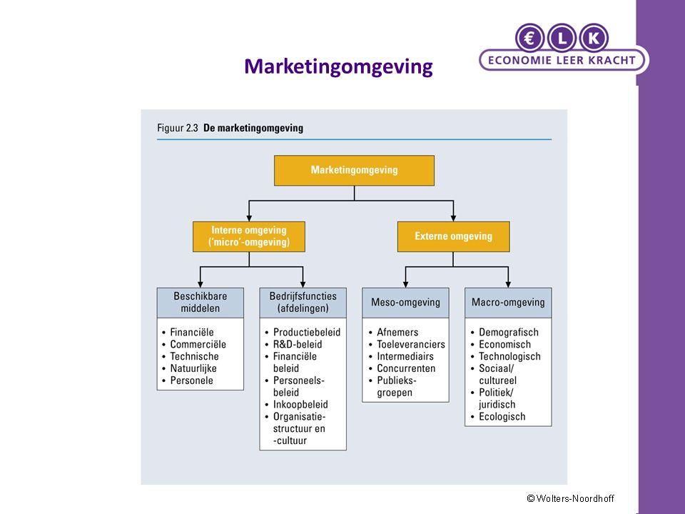 Marketingomgeving