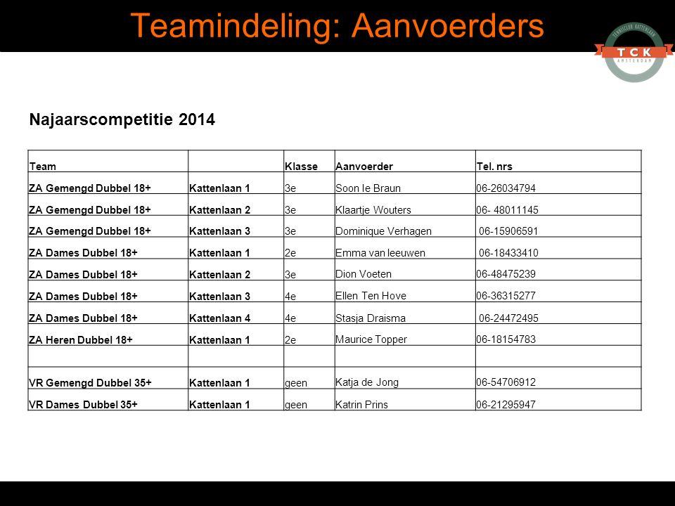 Teamindeling: Aanvoerders Najaarscompetitie 2014 Team KlasseAanvoerderTel. nrs ZA Gemengd Dubbel 18+Kattenlaan 13eSoon Ie Braun06-26034794 ZA Gemengd