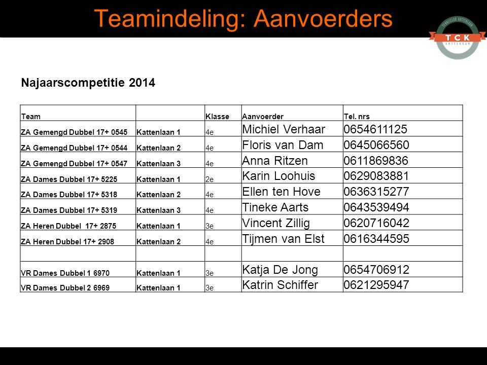 Teamindeling: Aanvoerders Najaarscompetitie 2014 Team KlasseAanvoerderTel. nrs ZA Gemengd Dubbel 17+ 0545Kattenlaan 14e Michiel Verhaar0654611125 ZA G