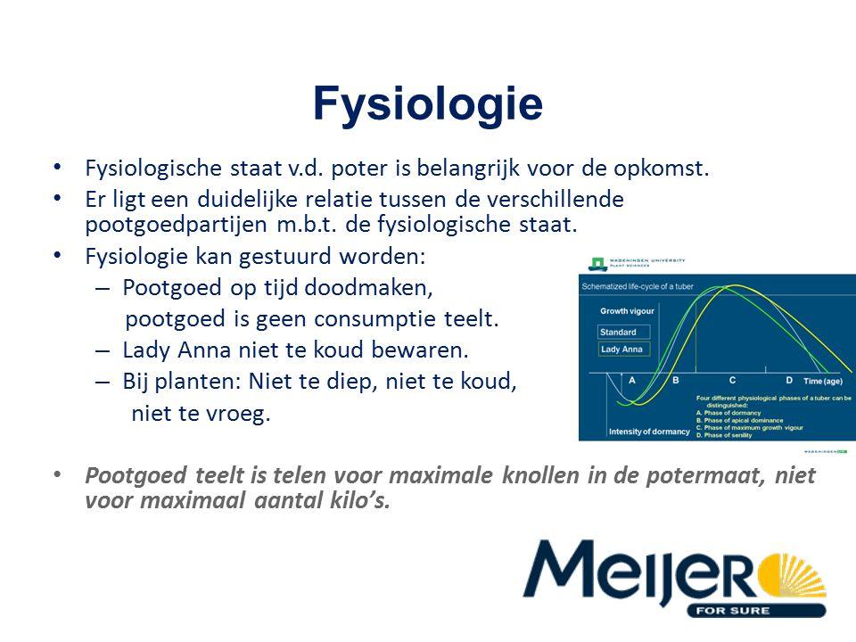 Fysiologie Fysiologische staat v.d. poter is belangrijk voor de opkomst.