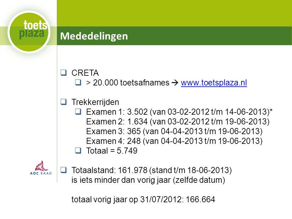 Mededelingen  CRETA  > 20.000 toetsafnames  www.toetsplaza.nlwww.toetsplaza.nl  Trekkerrijden  Examen 1: 3.502 (van 03-02-2012 t/m 14-06-2013)* Examen 2: 1.634 (van 03-02-2012 t/m 19-06-2013) Examen 3: 365 (van 04-04-2013 t/m 19-06-2013) Examen 4: 248 (van 04-04-2013 t/m 19-06-2013)  Totaal = 5.749  Totaalstand: 161.978 (stand t/m 18-06-2013) is iets minder dan vorig jaar (zelfde datum) totaal vorig jaar op 31/07/2012: 166.664