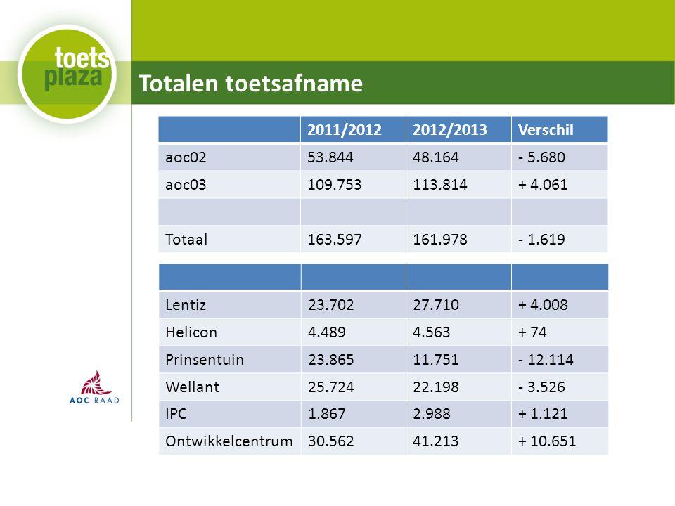 Totalen toetsafname 2011/20122012/2013Verschil aoc0253.84448.164- 5.680 aoc03109.753113.814+ 4.061 Totaal163.597161.978- 1.619 Lentiz23.70227.710+ 4.0