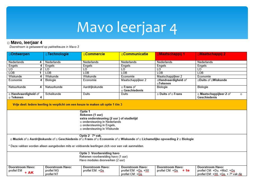 Keuzemodule  Optie 1: Rekenen (1 uur) Extra ondersteuning (2 uur) of studietijd (2 uur) Ondersteuning in Nederlands of Ondersteuning in Engels of Ondersteuning in Wiskunde