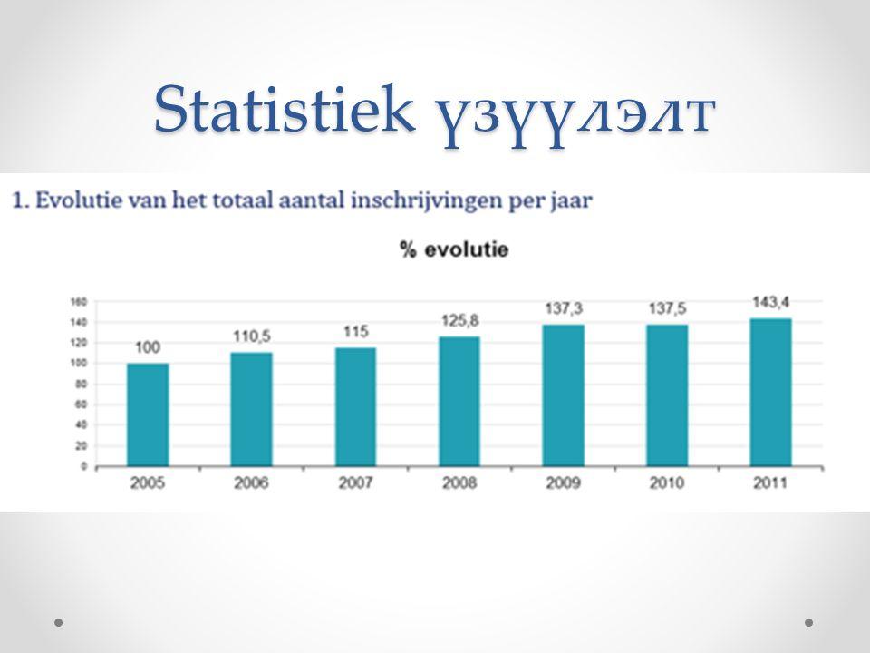Statistiek үзүүлэлт