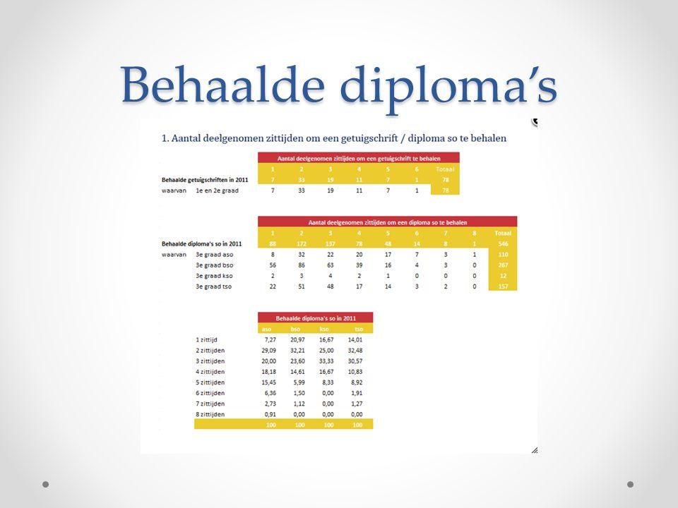 Behaalde diploma's