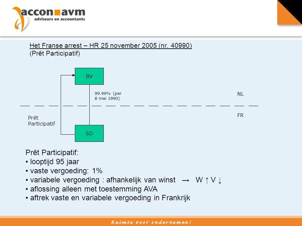 Deelnemerschapslening (HR BNB 1998/208) vergoeding winstafhankelijk achterstelling bij concurrente schuldeisers geen vaste looptijd (alleen bij faillissement, surséance van betaling, of liquidatie opeisbaar)