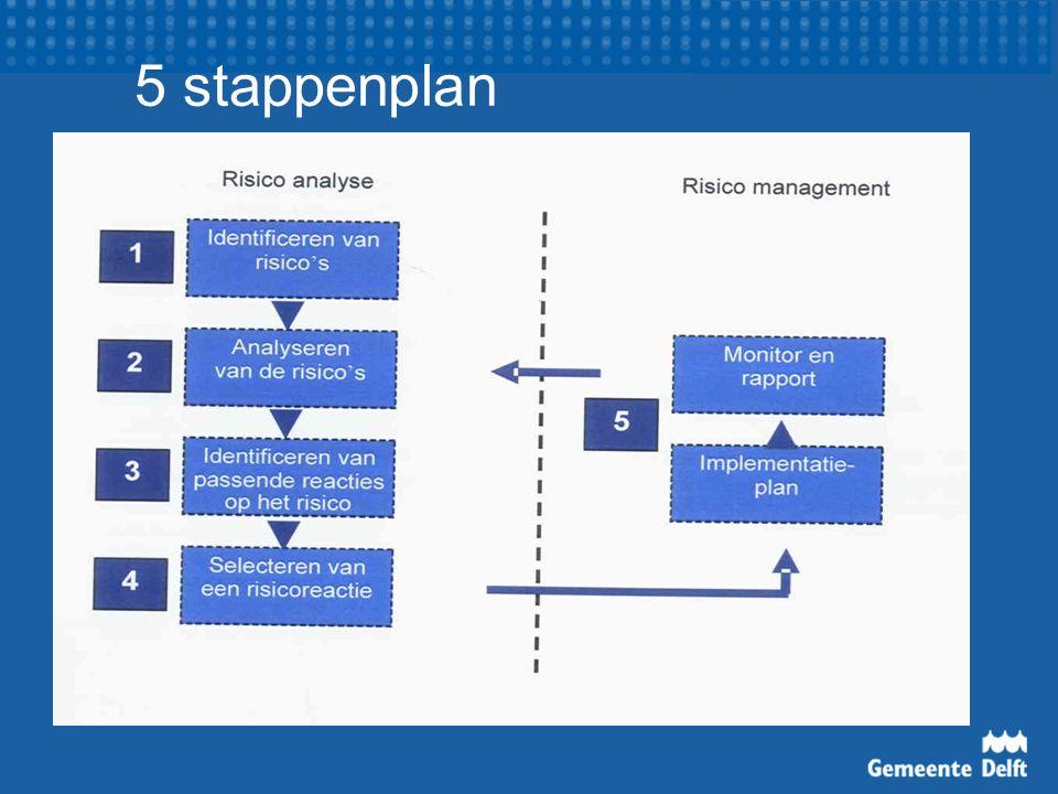 5 stappenplan