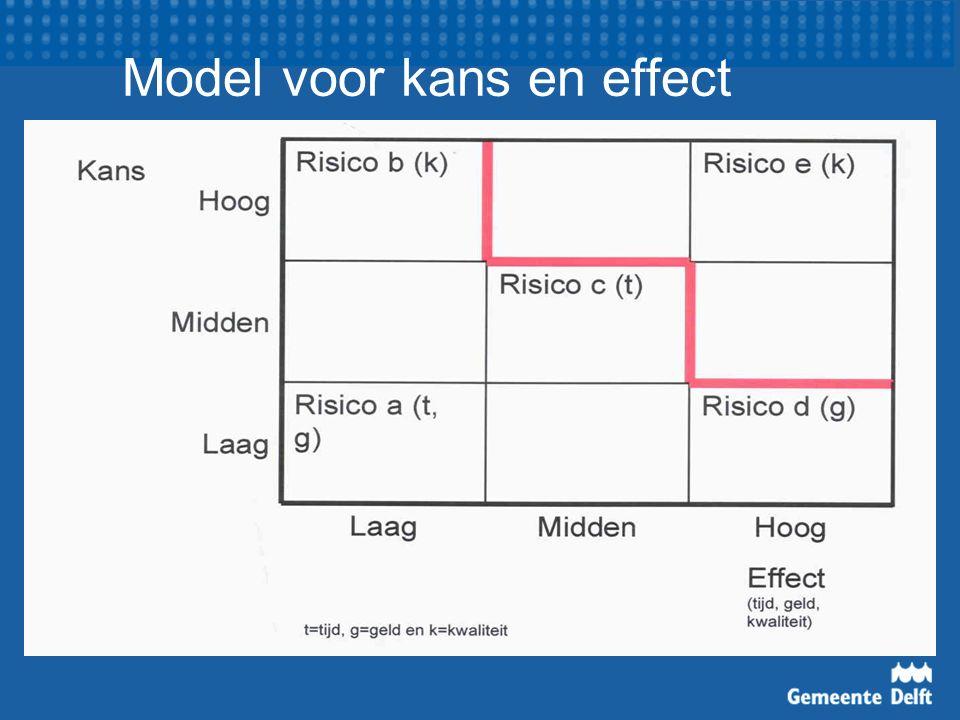 Model voor kans en effect