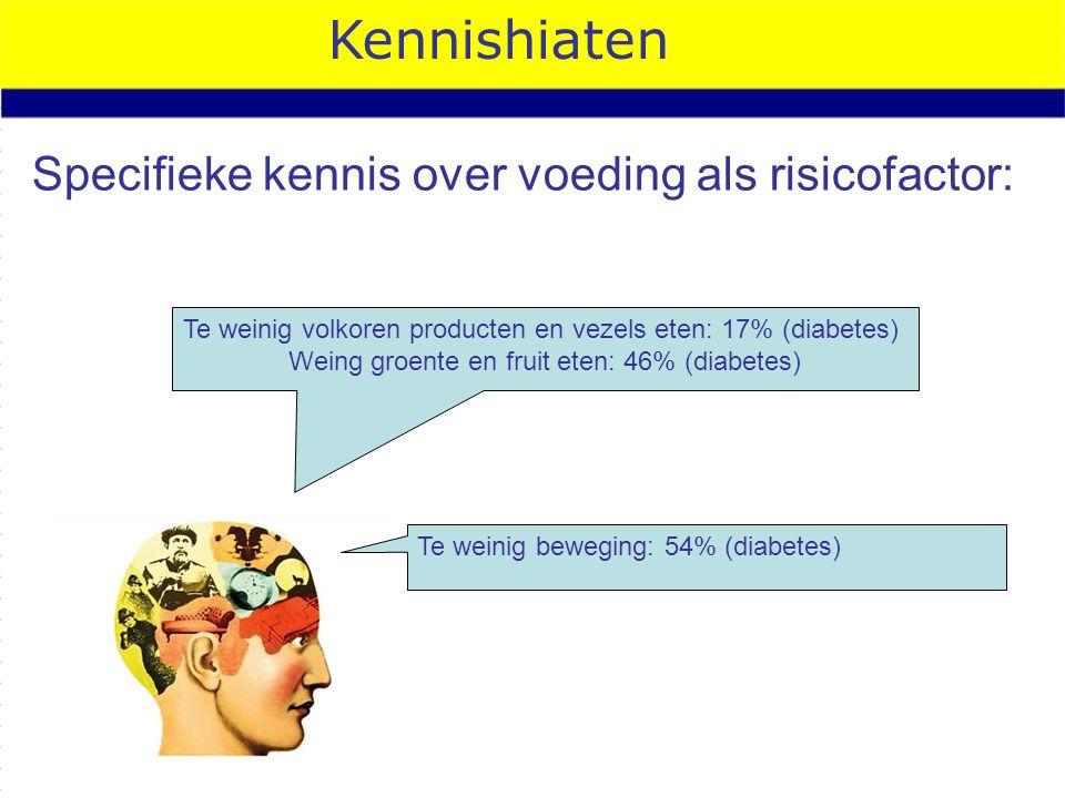 Kennishiaten Specifieke kennis over voeding als risicofactor: Te weinig volkoren producten en vezels eten: 17% (diabetes) Weing groente en fruit eten: 46% (diabetes) Te weinig beweging: 54% (diabetes)