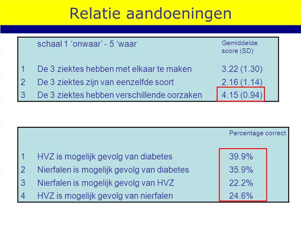 Relatie aandoeningen Percentage correct 1HVZ is mogelijk gevolg van diabetes39.9% 2Nierfalen is mogelijk gevolg van diabetes35.9% 3Nierfalen is mogelijk gevolg van HVZ22.2% 4HVZ is mogelijk gevolg van nierfalen24.6% schaal 1 'onwaar' - 5 'waar Gemiddelde score (SD) 1De 3 ziektes hebben met elkaar te maken3.22 (1.30) 2De 3 ziektes zijn van eenzelfde soort2.16 (1.14) 3De 3 ziektes hebben verschillende oorzaken4.15 (0.94)