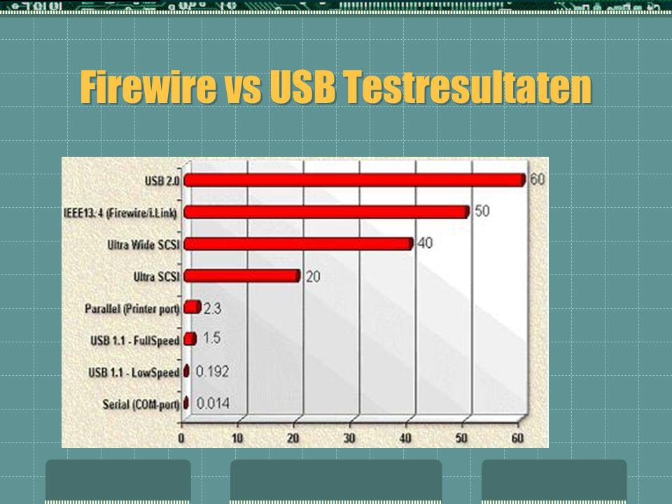 Firewire vs USB Testresultaten