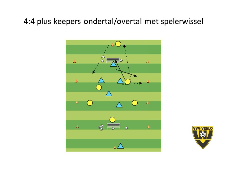 4:4 plus keepers ondertal/overtal met spelerwissel