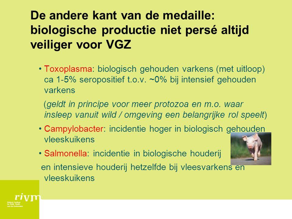 National Institute for Public Health and the Environment De andere kant van de medaille: biologische productie niet persé altijd veiliger voor VGZ Toxoplasma: biologisch gehouden varkens (met uitloop) ca 1-5% seropositief t.o.v.