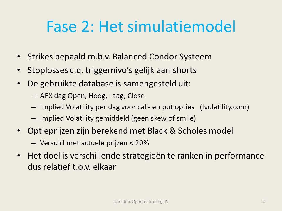 Fase 2: Het simulatiemodel Strikes bepaald m.b.v. Balanced Condor Systeem Stoplosses c.q. triggernivo's gelijk aan shorts De gebruikte database is sam