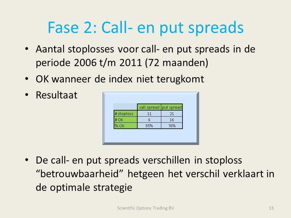Fase 2: Call- en put spreads Aantal stoplosses voor call- en put spreads in de periode 2006 t/m 2011 (72 maanden) OK wanneer de index niet terugkomt Resultaat De call- en put spreads verschillen in stoploss betrouwbaarheid hetgeen het verschil verklaart in de optimale strategie Scientific Options Trading BV13
