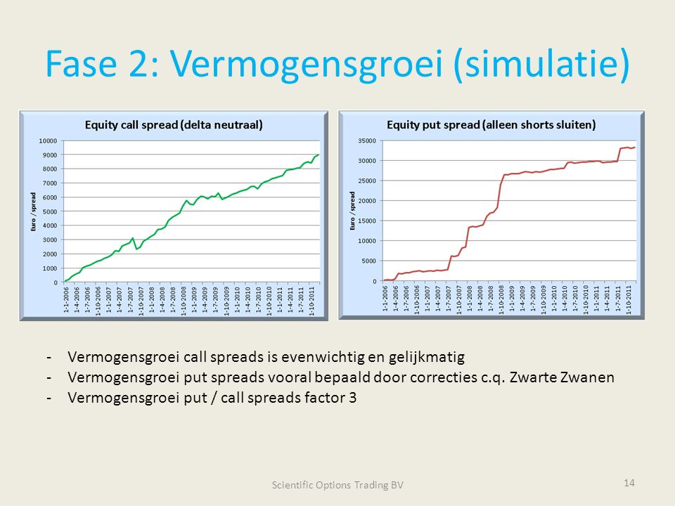 Fase 2: Vermogensgroei (simulatie) Scientific Options Trading BV 14 -Vermogensgroei call spreads is evenwichtig en gelijkmatig -Vermogensgroei put spreads vooral bepaald door correcties c.q.