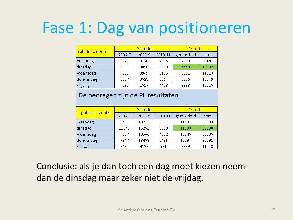 Fase 1: Dag van positioneren Scientific Options Trading BV15 Conclusie: als je dan toch een dag moet kiezen neem dan de dinsdag maar zeker niet de vri