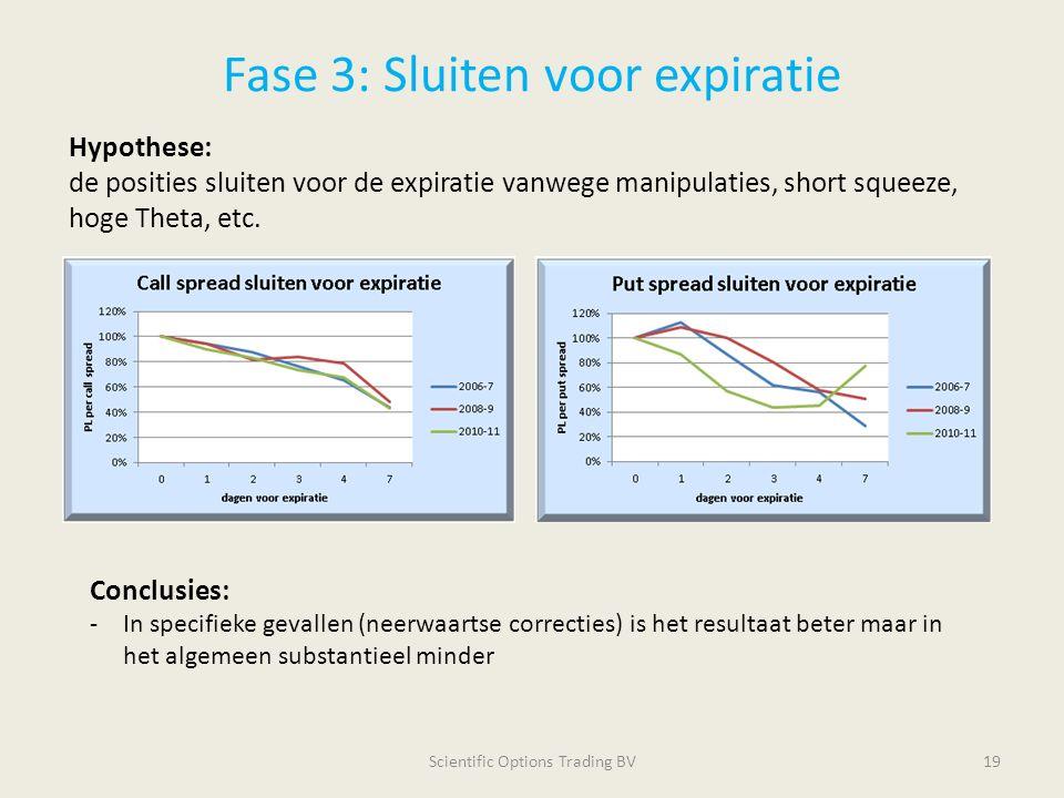 Fase 3: Sluiten voor expiratie Scientific Options Trading BV19 Hypothese: de posities sluiten voor de expiratie vanwege manipulaties, short squeeze, h