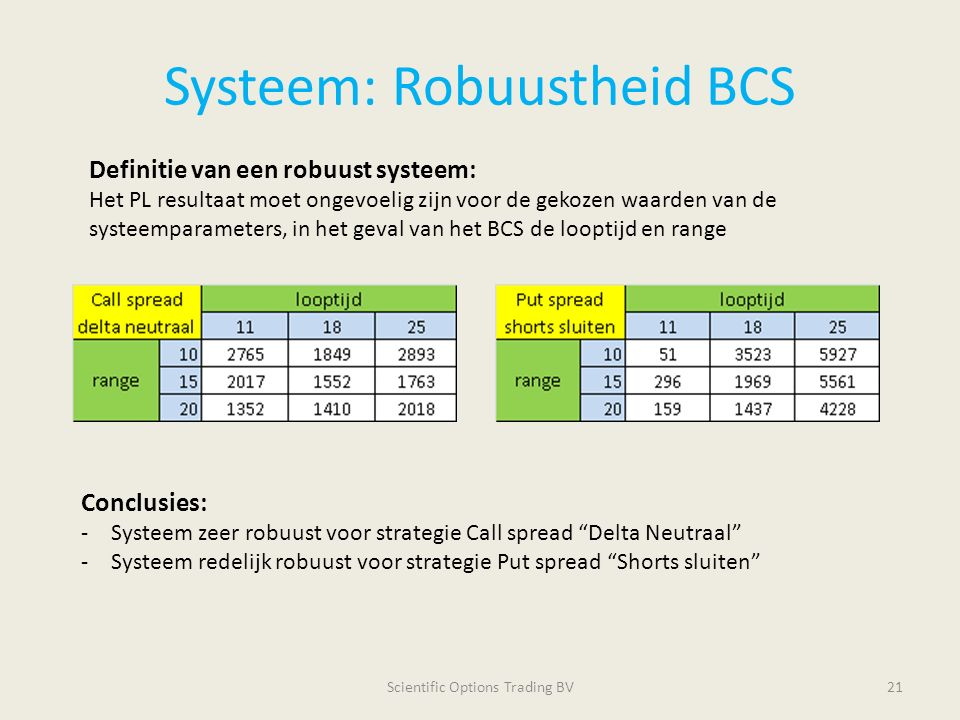"Systeem: Robuustheid BCS Scientific Options Trading BV21 Conclusies: -Systeem zeer robuust voor strategie Call spread ""Delta Neutraal"" -Systeem redeli"