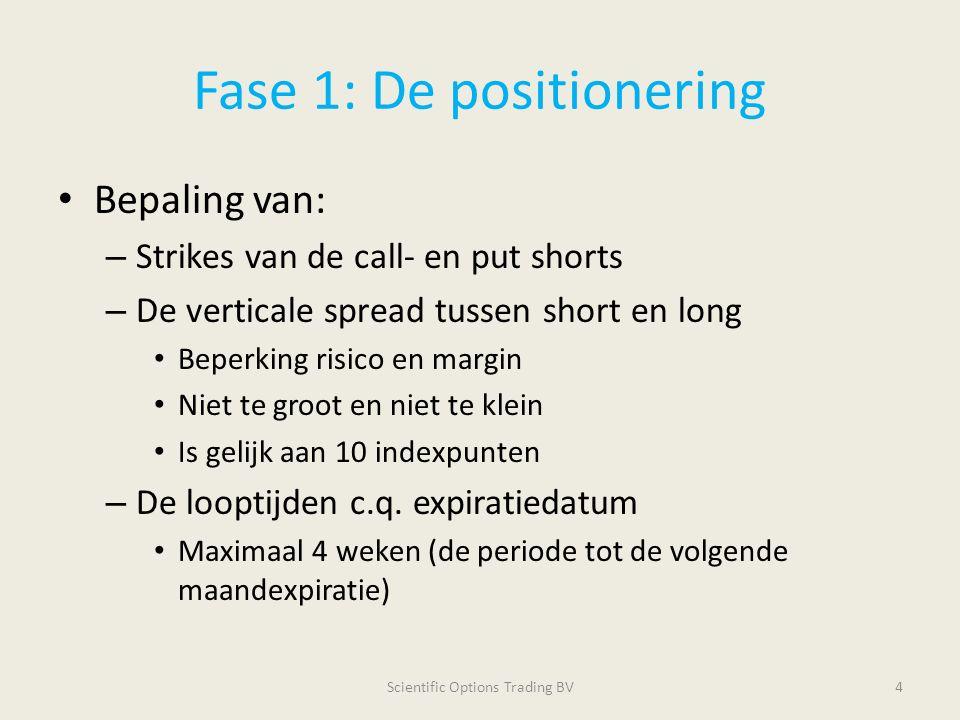 Fase 1: Bepaling van de short strikes Onderzochte methoden: – Technische analyse: Fibonacci, Envelope, Stochastics, MA xxx, etc.