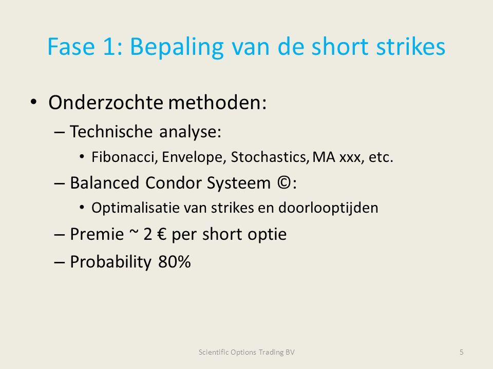 Fase 1: Bepaling van de short strikes Onderzochte methoden: – Technische analyse: Fibonacci, Envelope, Stochastics, MA xxx, etc. – Balanced Condor Sys