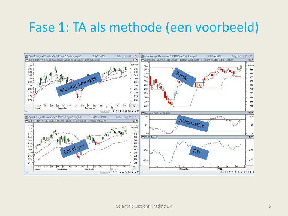 Fase 1: Het Balanced Condor Systeem Scientific Options Trading BV7