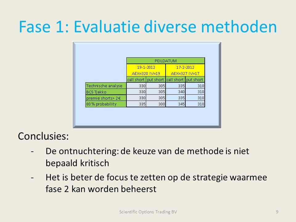 Fase 1: Evaluatie diverse methoden Conclusies: -De ontnuchtering: de keuze van de methode is niet bepaald kritisch -Het is beter de focus te zetten op