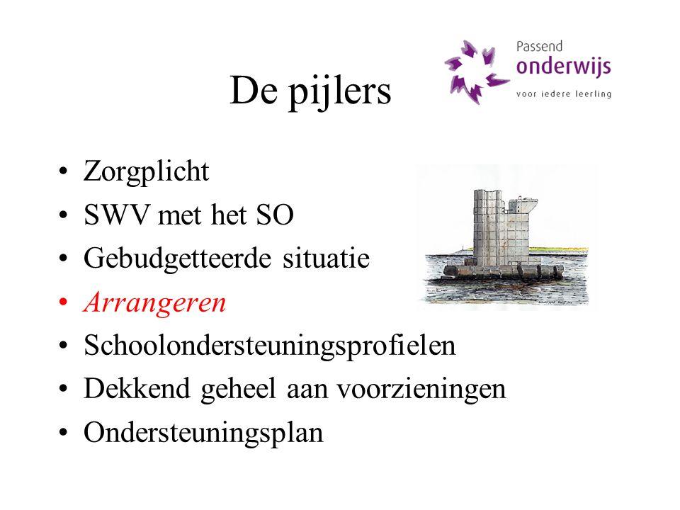 De pijlers Zorgplicht SWV met het SO Gebudgetteerde situatie Arrangeren Schoolondersteuningsprofielen Dekkend geheel aan voorzieningen Ondersteuningsp