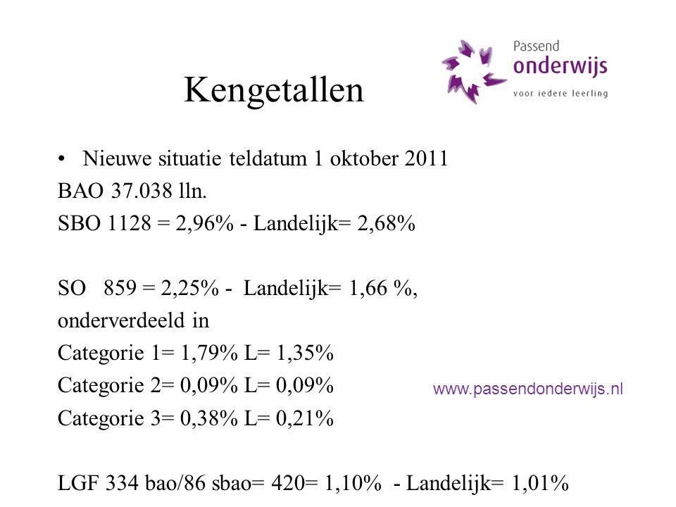 Kengetallen Nieuwe situatie teldatum 1 oktober 2011 BAO 37.038 lln. SBO 1128 = 2,96% - Landelijk= 2,68% SO 859 = 2,25% - Landelijk= 1,66 %, onderverde
