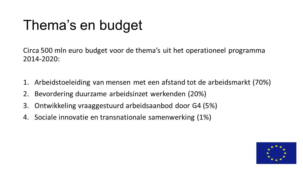 Thema's en budget Circa 500 mln euro budget voor de thema's uit het operationeel programma 2014-2020: 1.Arbeidstoeleiding van mensen met een afstand tot de arbeidsmarkt (70%) 2.Bevordering duurzame arbeidsinzet werkenden (20%) 3.Ontwikkeling vraaggestuurd arbeidsaanbod door G4 (5%) 4.Sociale innovatie en transnationale samenwerking (1%)