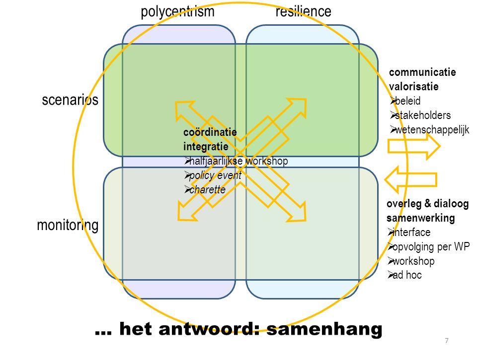 Sluit nauw aan bij de conclusies & voorstellen van 'polycentrische structuren en functioneren' (6) Steden en andere kernen vormen samen één krachtig geheel.