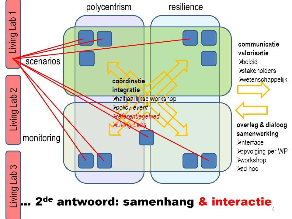 ... 2 de antwoord: samenhang & interactie polycentrismresilience scenarios monitoring communicatie valorisatie  beleid  stakeholders  wetenschappel