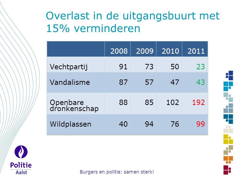 Burgers en politie: samen sterk! Overlast in de uitgangsbuurt met 15% verminderen