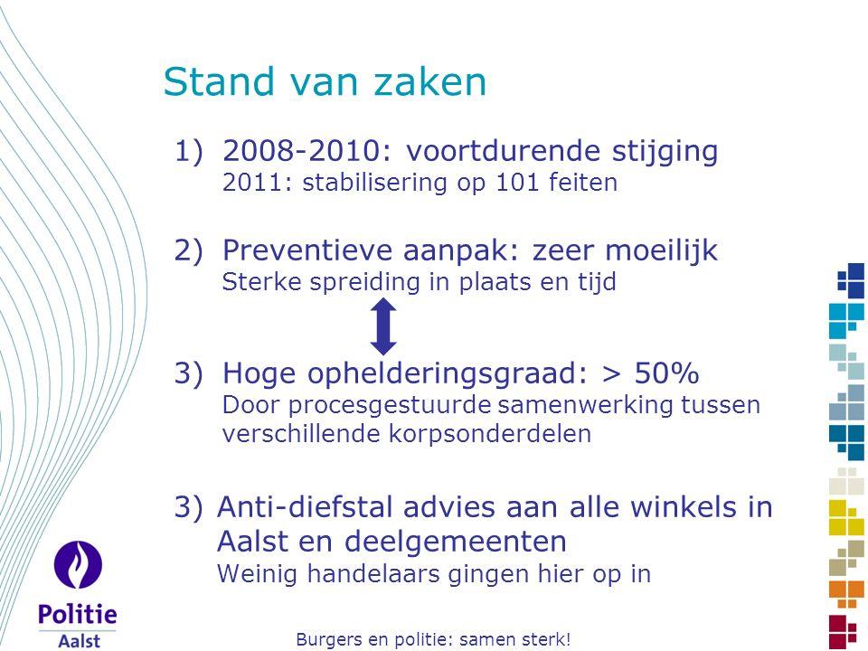 Burgers en politie: samen sterk! 1)2008-2010: voortdurende stijging 2011: stabilisering op 101 feiten 2)Preventieve aanpak: zeer moeilijk Sterke sprei