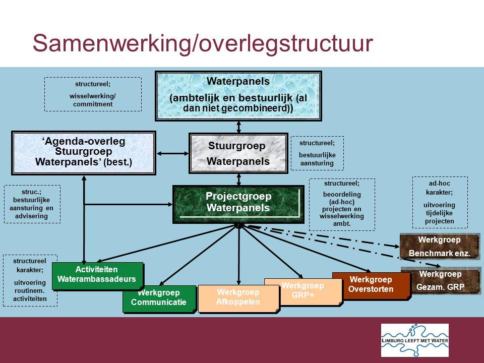 Werkgroep Gezam. GRP Werkgroep Overstorten Werkgroep Benchmark enz.