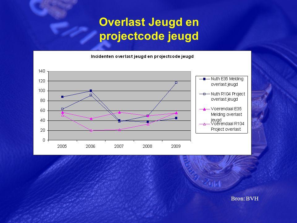 Overlast Jeugd en projectcode jeugd Bron: BVH