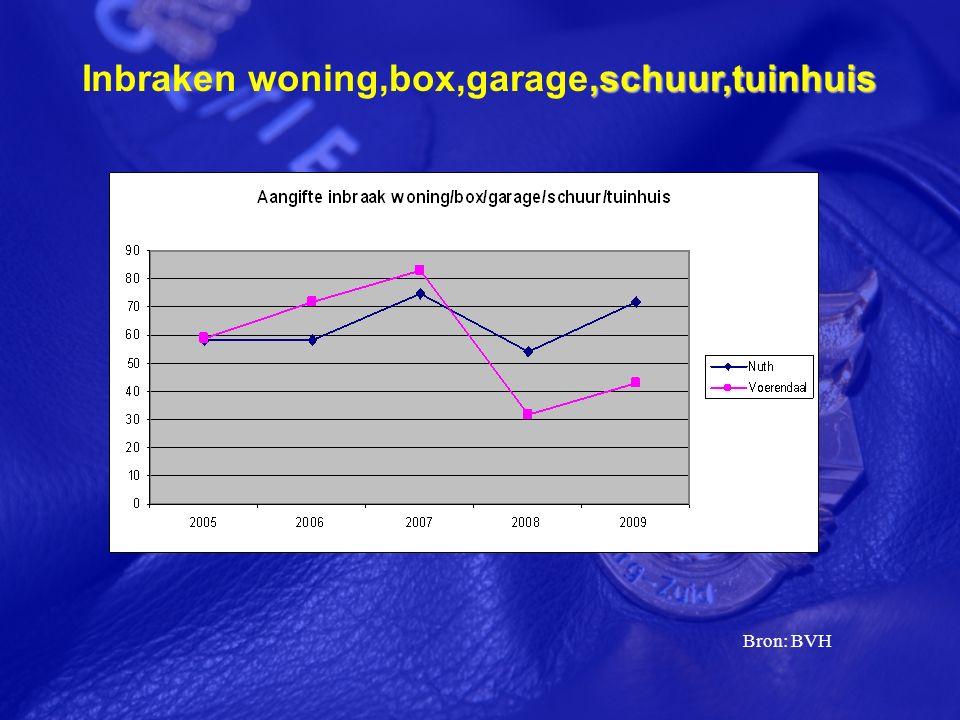 ,schuur,tuinhuis Inbraken woning,box,garage,schuur,tuinhuis Bron: BVH